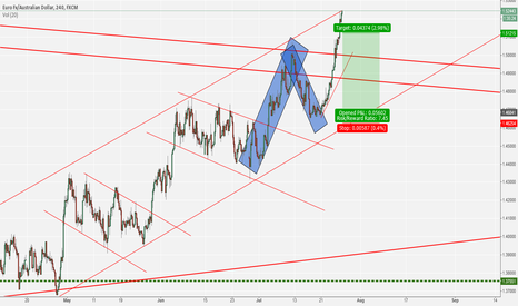 EURAUD: Long profits taken, short now :)