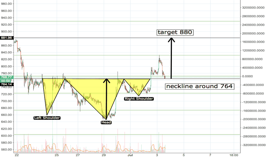 BCCUSDT: BCC/USDT Inverted head and shoulders