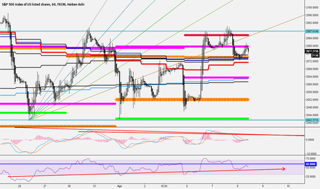 SPX500: the chart