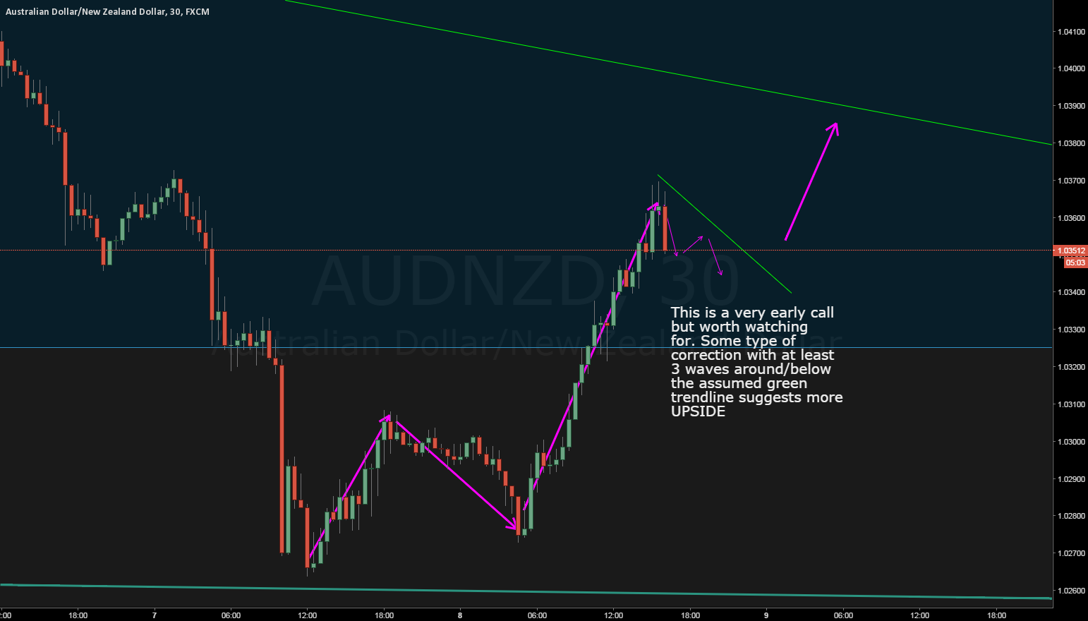 AUDNZD looking bullish after break of correction