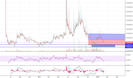 PDCBTC: BUY ZONE coming