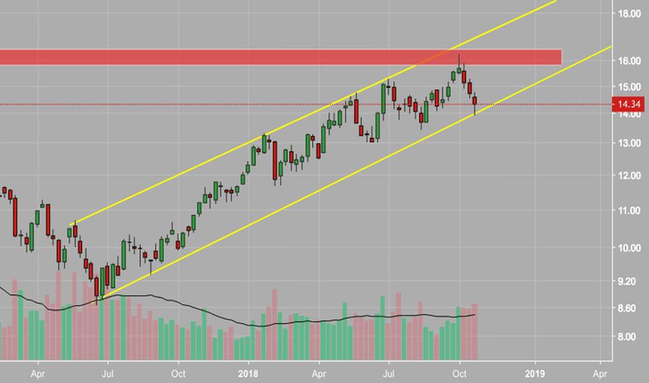 USO: $USO Bullish Weekly Close - Oil