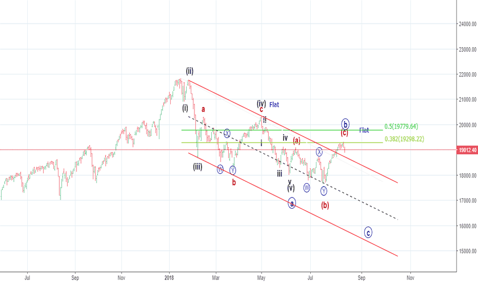 CNXMIDCAP: Solicit Comments . Regards (Elliot Wave)