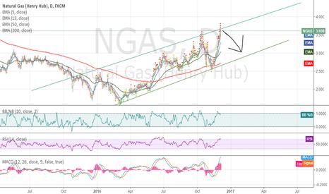 NGAS: NG Thoughts