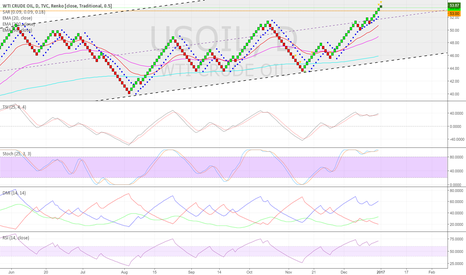USOIL: Thoughts on using Renko Charts (cont.)