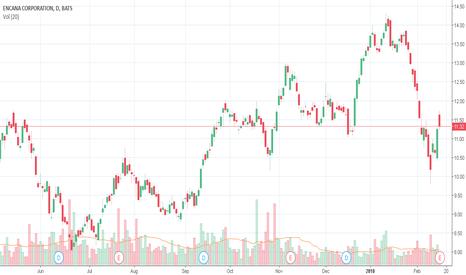 ECA: ECA Detected possible stock repurchase