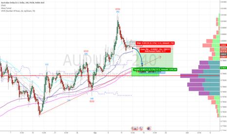 AUDUSD: AudUsd bias Short to Support trend line