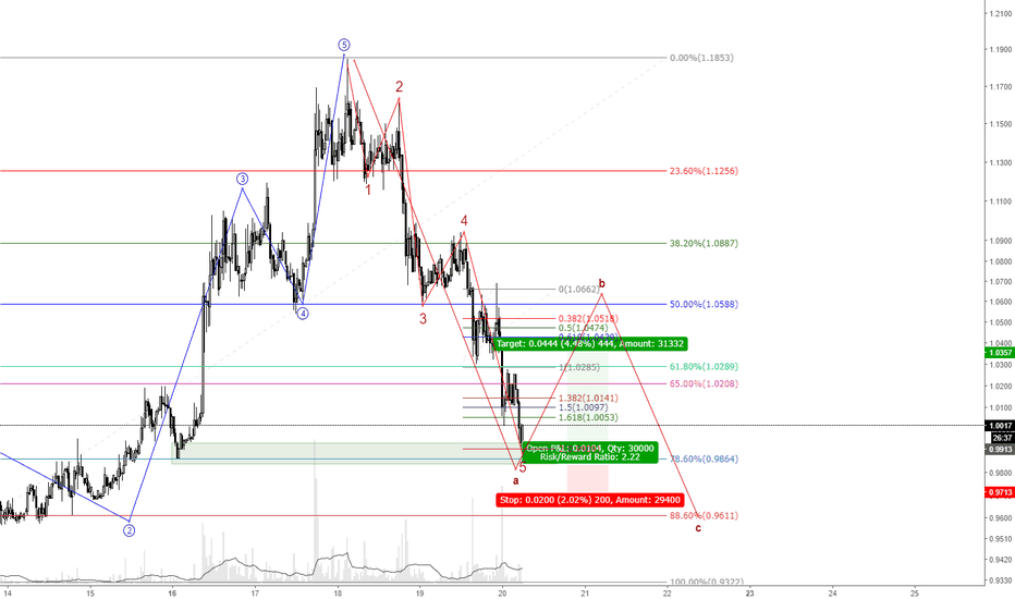 IOTUSD: IOT looking for a B wave