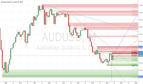 AUDUSD: Waiting for a Good Sell Opportunity - #ProfitingMe