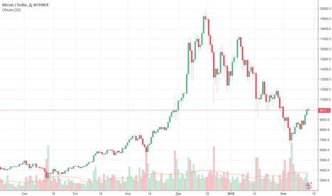 BTCUSD: Компьютерная игра на основе реального графика биржи