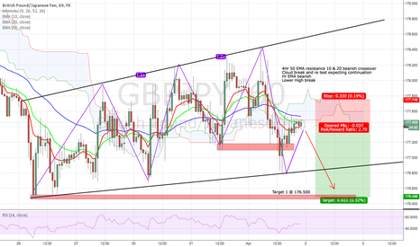 GBPJPY: GBP JPY -  Shor