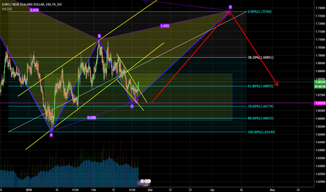 EURNZD: tracking but would love this would go through.
