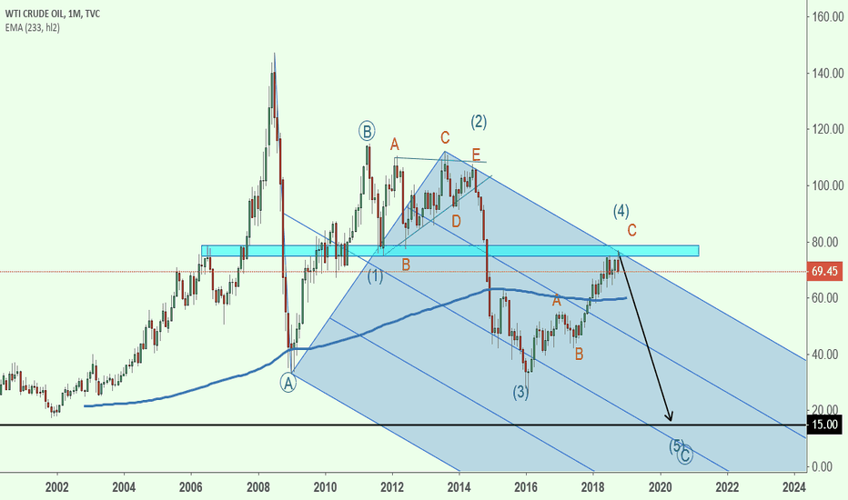 USOIL: Crude Oil Elliott Wave. 100? or 20-15 First?