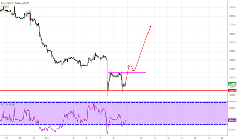 EURUSD: Double Bottom Oppotunity