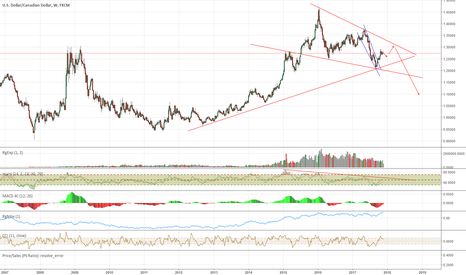 USDCAD: USDCAD is Going Down Mid-Long Term