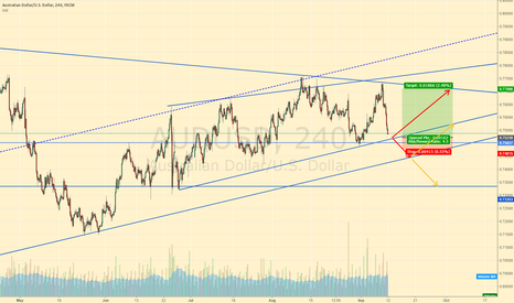 AUDUSD: audusd lets see what happens: market rules :)