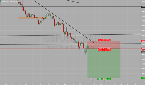 GBPUSD: GBP/USD SELL SELL SELL
