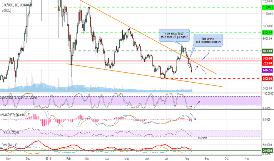BTCUSD: BTC can bounce, but globally (for now) is ready to go lower
