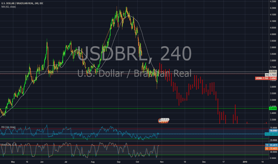 USDBRL: My outlook for the USD/BRL