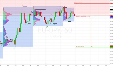 EURJPY: EUR/JPY продажа по текущей цене 130.250 (Target 129.250)