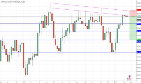 AUDUSD: Trailing Stop Short Position trade