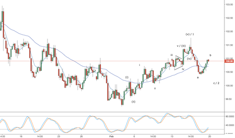 DXY: Dollar index (DXY) -- weekly forex video