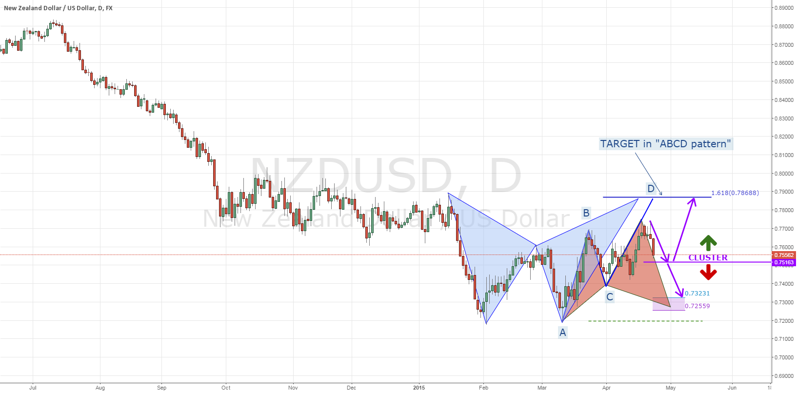 NZDUSD: Cluster Signal