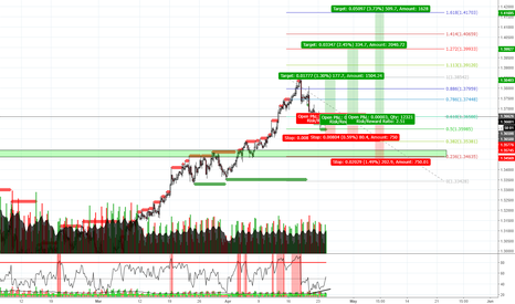 GBPCHF: GBPCHF TREND CONTINUATION