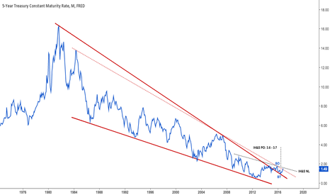DGS5: $IEF, $UST 5 year rate at 32 year old wedge TL