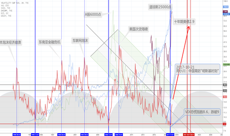 VIX: 基于VIX的宏观经济周期分析一则