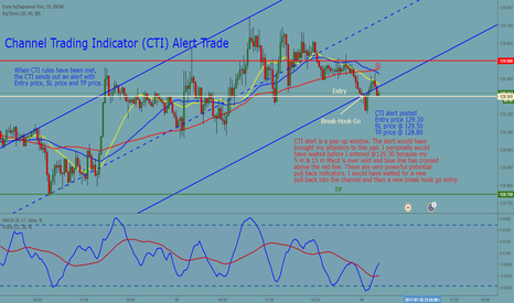 EURJPY: EURJPY 15 m Channel Trading Indicator (CTI) Alert Trade