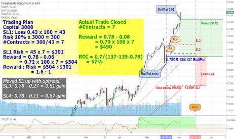 QQQ: QQQ June BullPut 135/137 (ROI +57%)
