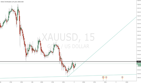 XAUUSD: Short on gold for the short term