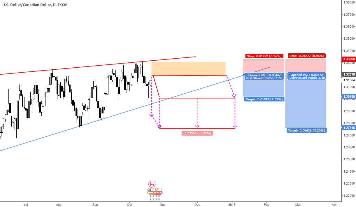 USDCAD Idea Update For Short (10/20/2016)