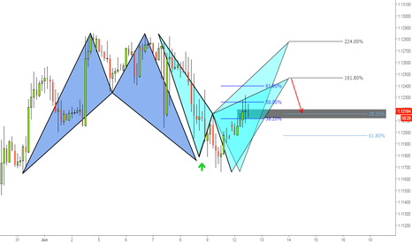 EURUSD: (150m) Bulls delivering to Bears?