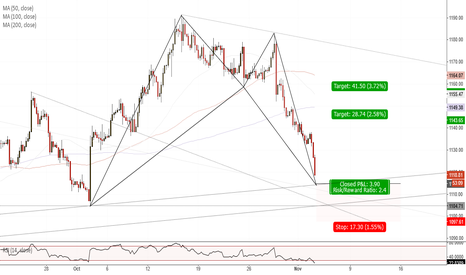XAUUSD: XAUUSD(H4). Bullish Bat at Support.