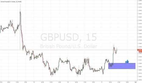 GBPUSD: demand level on gbpusd