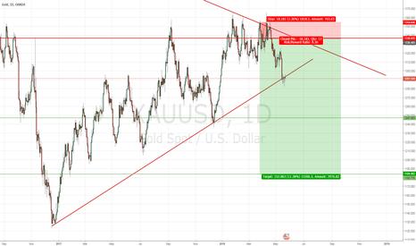 XAUUSD: Gold SHORT. (Trade already active)