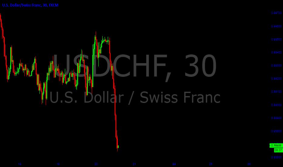 USDCHF: USDCHF Sell Trade Idea