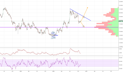 XAGUSD: TWO WASYS FOR SILVER