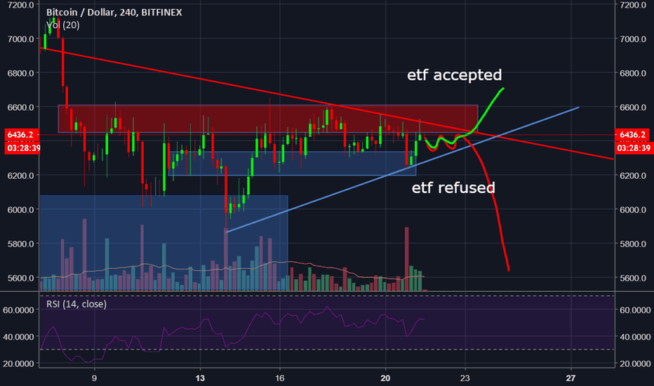 BTCUSD: All rests on ETF ' decision (23.08.2018)