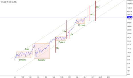 BCB/UDJIAD1: Historical overview of the DOW in the last 100 years