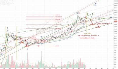 BTCUSD: Bitcoin Macro Analysis - Approaching Key Yearly Pivot