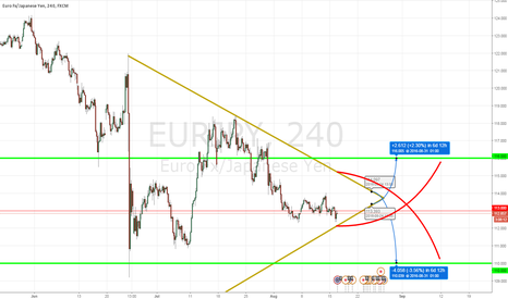 EURJPY: Curvy waves of EURJPY