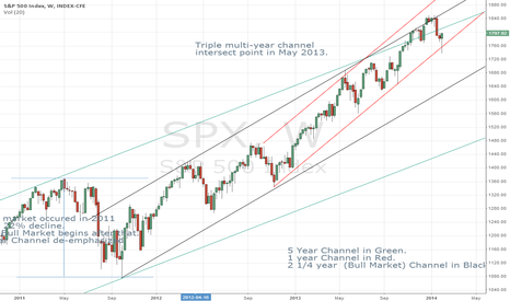 SPX: SPX Multi-Year Channel
