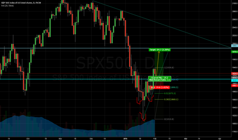 SPX500: S&P500 - Potential H&S pattern. Buy the Pullback.