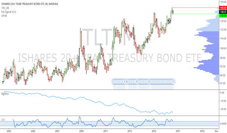 TLT: TLT: Pending monthly short