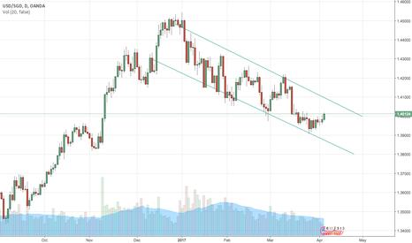USDSGD: USD/SGD Daily, Long position
