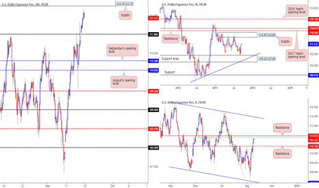 USDJPY: Looking to short H4 supply at 112.19-111.75...