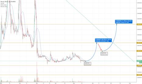 RICBTC: RICBTC 60% very soon!